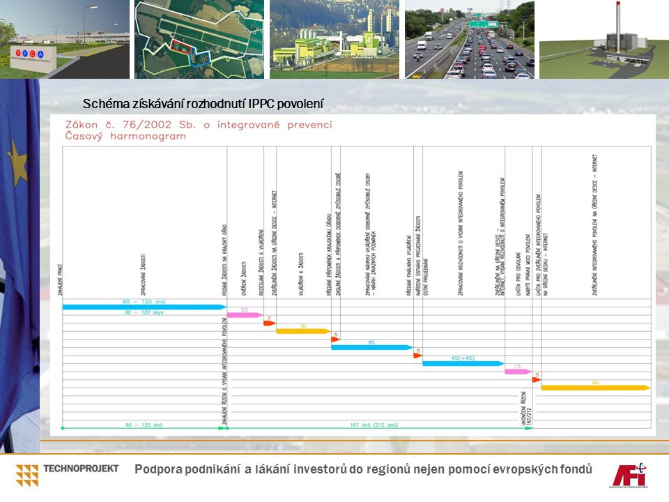 Schéma získávání rozhodnutí IPPC povolení Podpora podnikání a lákání investorů do regionů nejen pomocí evropských fondů