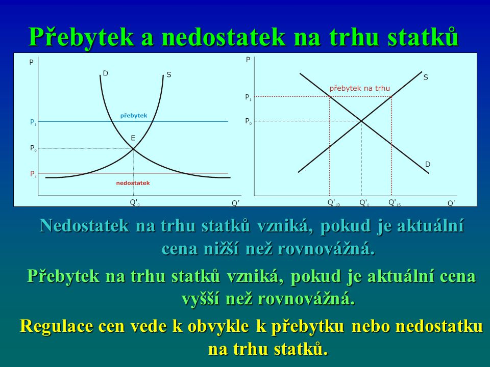 Přebytek a nedostatek na trhu statků Nedostatek na trhu statků vzniká, pokud je aktuální cena nižší než rovnovážná. Přebytek na trhu statků vzniká, po