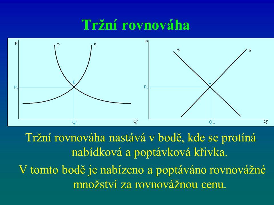 Faktory ovlivňující nabízené množství a nabídkovou křivku Při posunu nabídkové křivky vpravo dolu se posouvá bod rovnováhy E1 po poptávkové křivce do bodu E2.