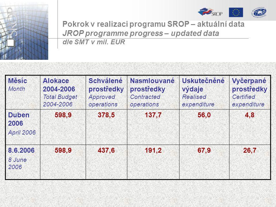 Pokrok v realizaci programu SROP – aktuální data JROP programme progress – updated data dle SMT v mil. EUR Měsíc Month Alokace 2004-2006 Total Budget