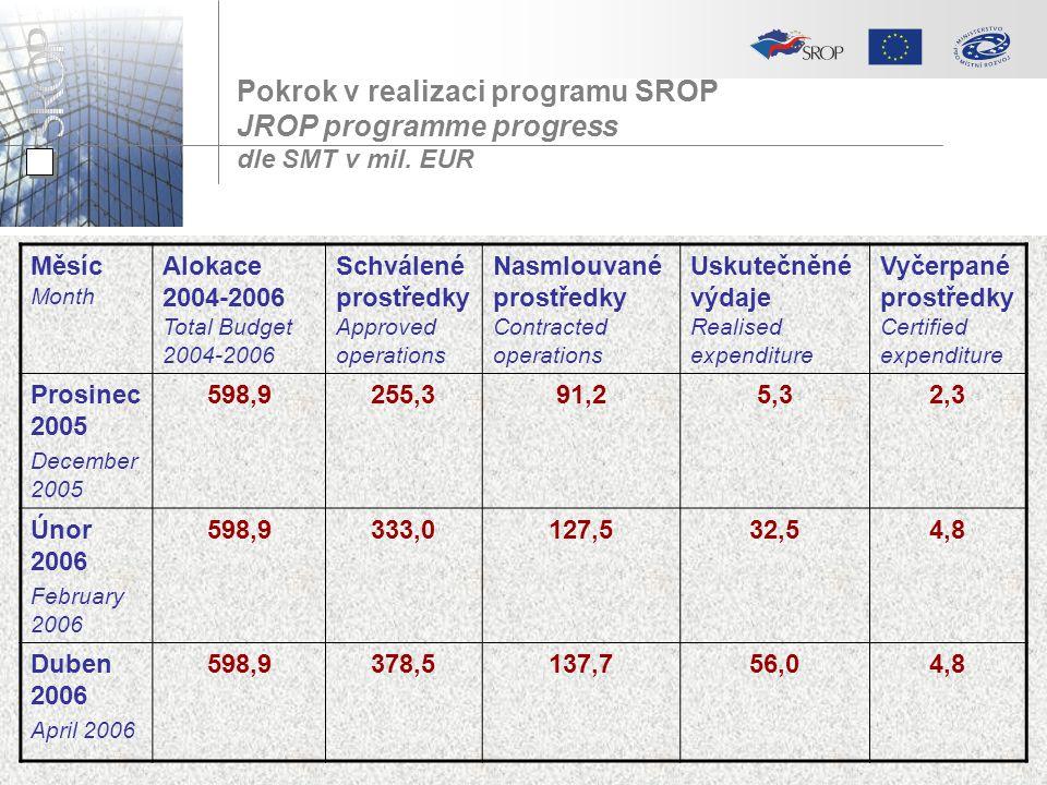 Pokrok v realizaci programu SROP JROP programme progress dle SMT v mil. EUR Měsíc Month Alokace 2004-2006 Total Budget 2004-2006 Schválené prostředky