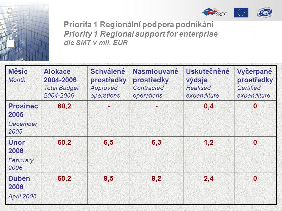 Priorita 1 Regionální podpora podnikání Priority 1 Regional support for enterprise dle SMT v mil. EUR Měsíc Month Alokace 2004-2006 Total Budget 2004-