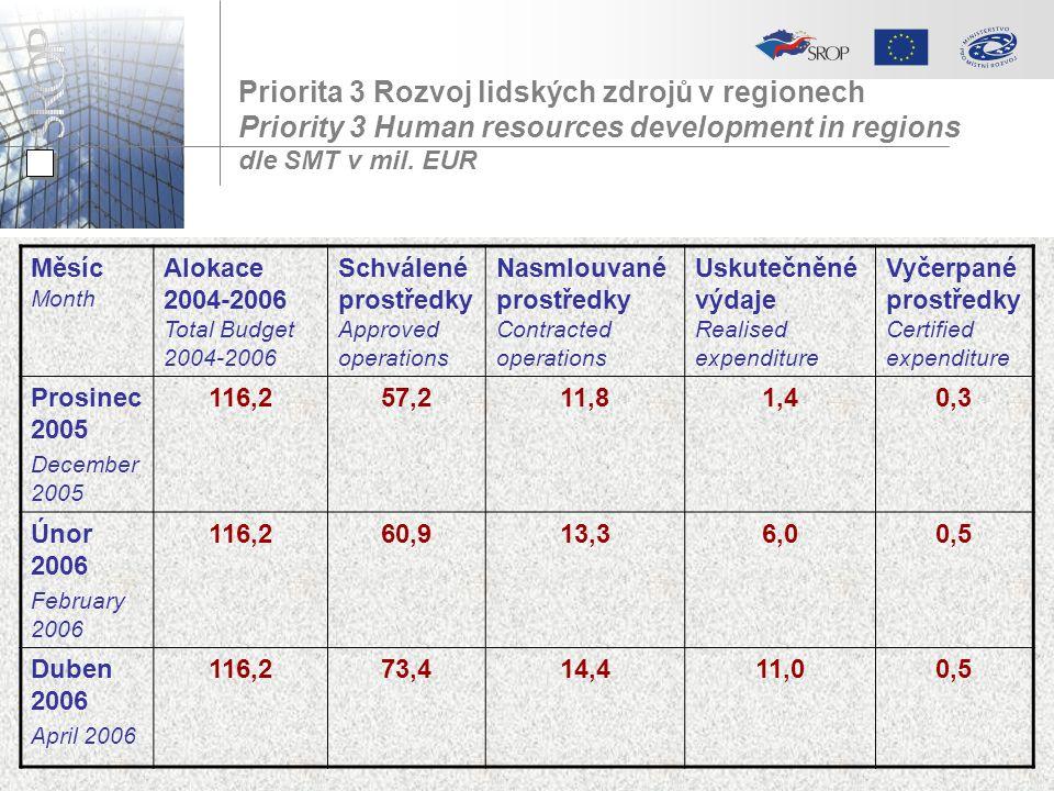 Priorita 3 Rozvoj lidských zdrojů v regionech Priority 3 Human resources development in regions dle SMT v mil. EUR Měsíc Month Alokace 2004-2006 Total