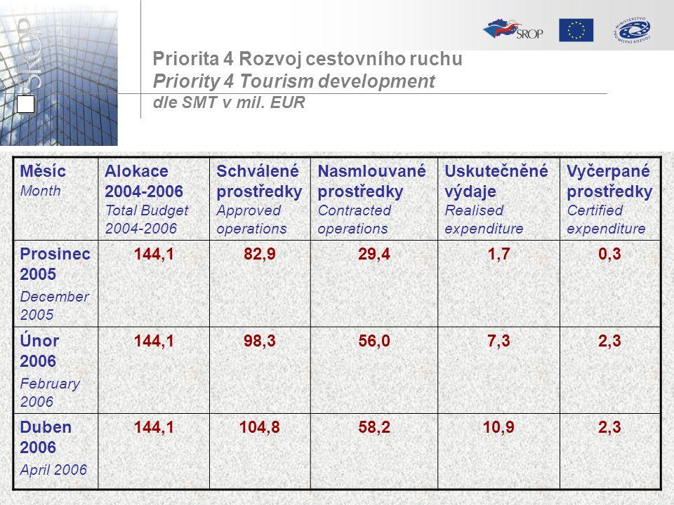 Priorita 4 Rozvoj cestovního ruchu Priority 4 Tourism development dle SMT v mil. EUR Měsíc Month Alokace 2004-2006 Total Budget 2004-2006 Schválené pr