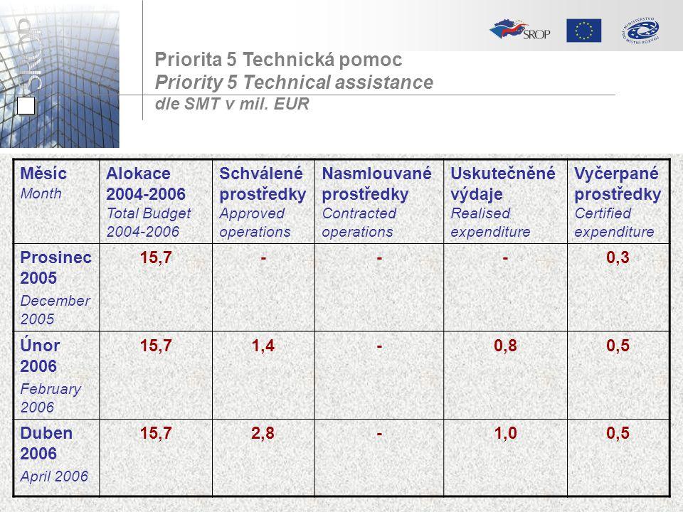 Priorita 5 Technická pomoc Priority 5 Technical assistance dle SMT v mil. EUR Měsíc Month Alokace 2004-2006 Total Budget 2004-2006 Schválené prostředk