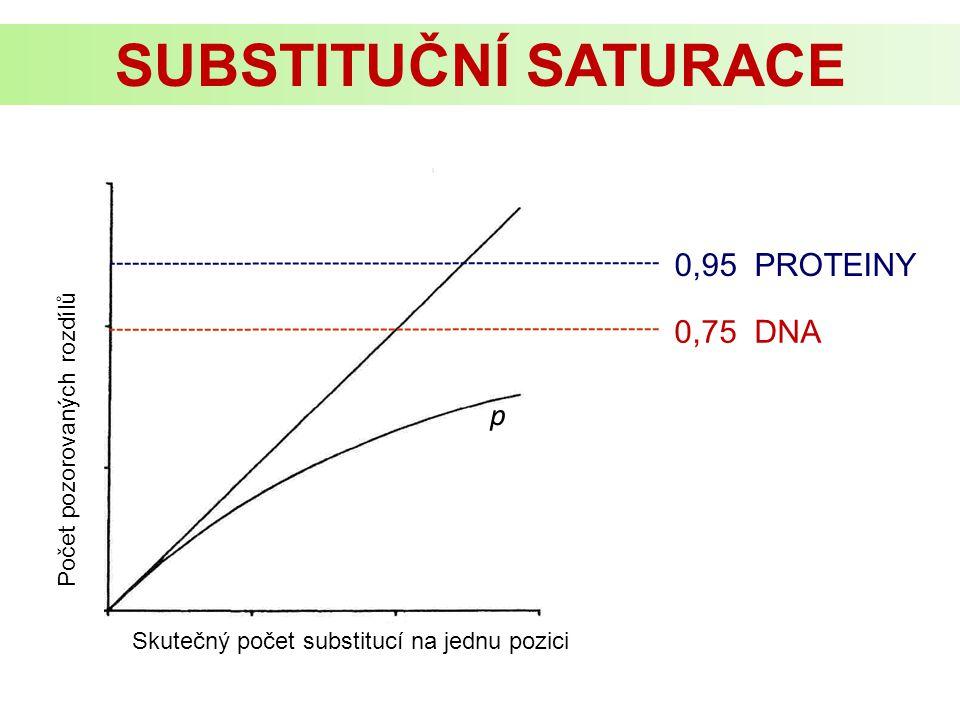 Sekvence A Sekvence B D = ut Zjištění rozdílů (p) Korekce na mnohonásobné substituce Sekvence A - AATGTAGGAATCGC Sekvence B - ACTGAAAGAATCGC Bereme nebo nebereme v potaz různou frekvenci různých typů záměn, frekvenci nukleotidů, ODHAD POČTU SUBSTITUCÍ