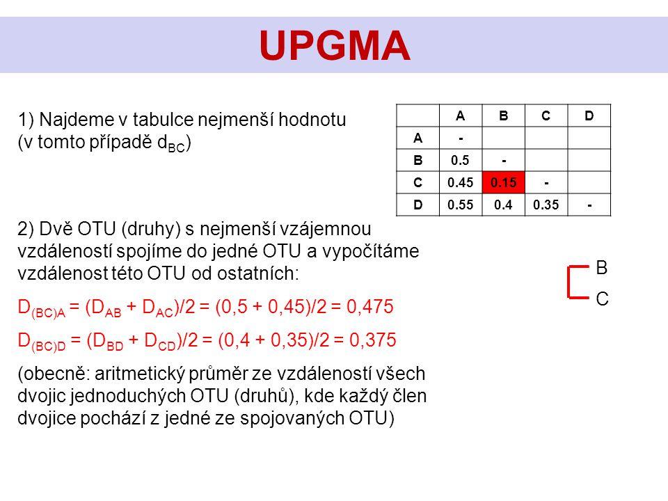 1) Najdeme v tabulce nejmenší hodnotu (v tomto případě d BC ) UPGMA ABCD A- B0.5- C0.450.15- D0.550.40.35- C B 2) Dvě OTU (druhy) s nejmenší vzájemnou vzdáleností spojíme do jedné OTU a vypočítáme vzdálenost této OTU od ostatních: D (BC)A = (D AB + D AC )/2 = (0,5 + 0,45)/2 = 0,475 D (BC)D = (D BD + D CD )/2 = (0,4 + 0,35)/2 = 0,375 (obecně: aritmetický průměr ze vzdáleností všech dvojic jednoduchých OTU (druhů), kde každý člen dvojice pochází z jedné ze spojovaných OTU)