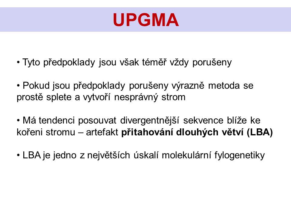 UPGMA Tyto předpoklady jsou však téměř vždy porušeny Pokud jsou předpoklady porušeny výrazně metoda se prostě splete a vytvoří nesprávný strom Má tend