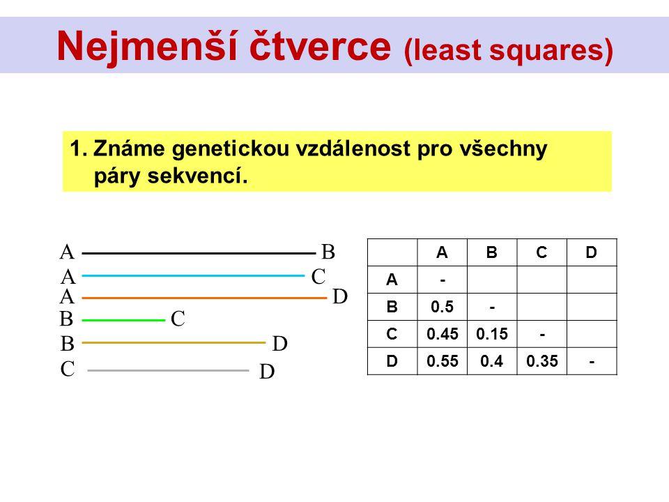 AB AC AD BC BD C D ABCD A- B0.5- C0.450.15- D0.550.40.35- 1. Známe genetickou vzdálenost pro všechny páry sekvencí. Nejmenší čtverce (least squares)