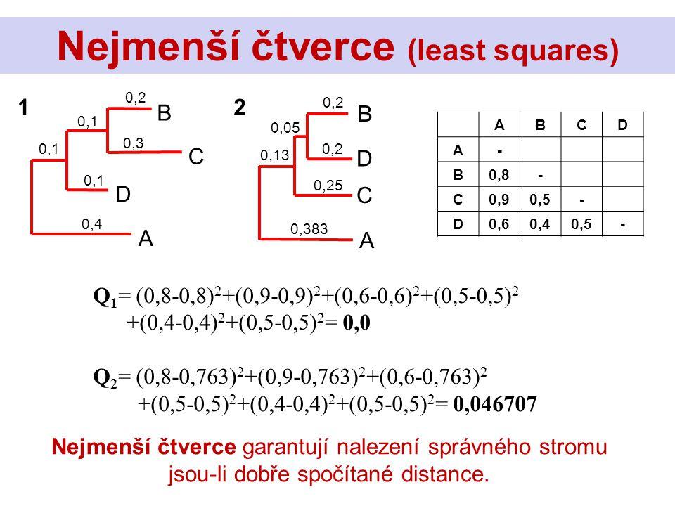 C B D A 0,2 0,3 0,1 0,4 0,1 D B C A 0,2 0,05 0,383 0,13 0,2 0,25 Nejmenší čtverce (least squares) ABCD A- B0,8- C0,90,5- D0,60,40,5- Q 1 = (0,8-0,8) 2 +(0,9-0,9) 2 +(0,6-0,6) 2 +(0,5-0,5) 2 +(0,4-0,4) 2 +(0,5-0,5) 2 = 0,0 Q 2 = (0,8-0,763) 2 +(0,9-0,763) 2 +(0,6-0,763) 2 +(0,5-0,5) 2 +(0,4-0,4) 2 +(0,5-0,5) 2 = 0,046707 12 Nejmenší čtverce garantují nalezení správného stromu jsou-li dobře spočítané distance.