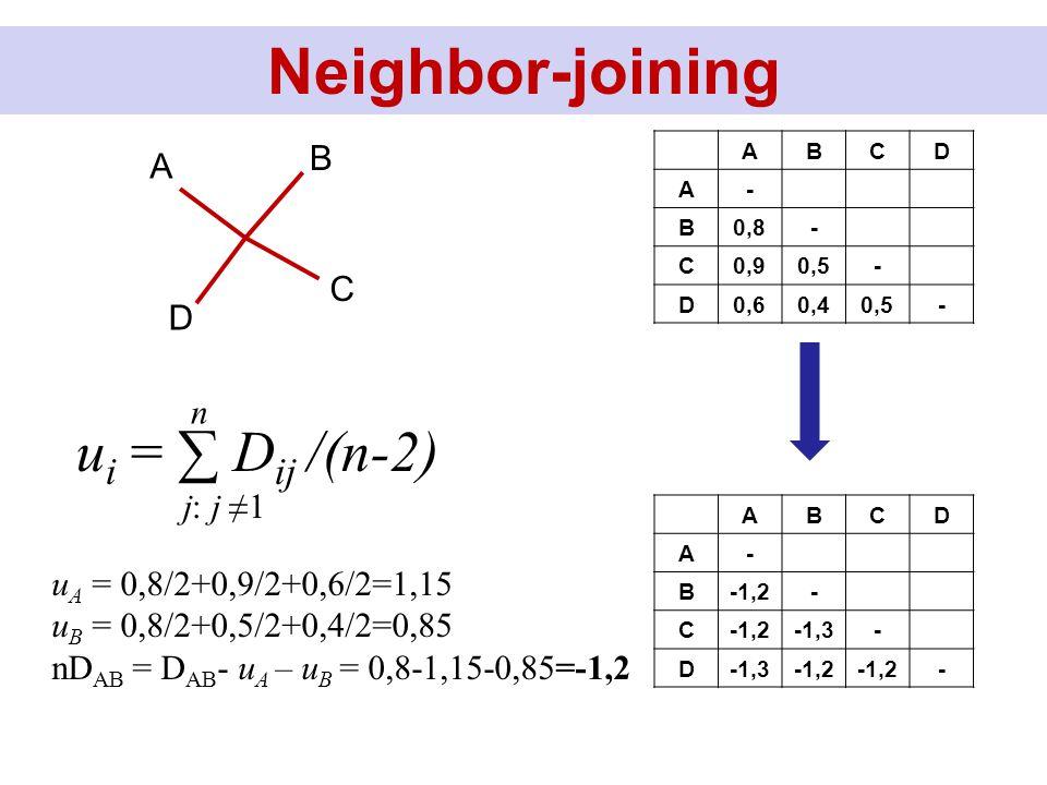 ABCD A- B0,8- C0,90,5- D0,60,40,5- D B C A u i = ∑ D ij /(n-2) n j: j ≠1 u A = 0,8/2+0,9/2+0,6/2=1,15 u B = 0,8/2+0,5/2+0,4/2=0,85 nD AB = D AB - u A