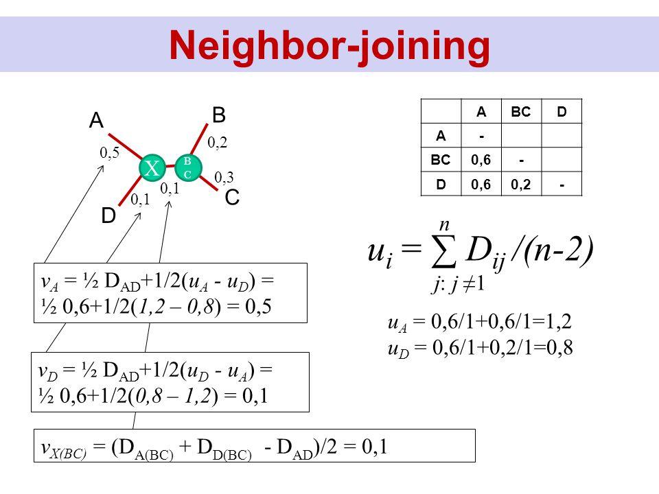 Neighbor-joining ABCD A- 0,6- D 0,2- u i = ∑ D ij /(n-2) n j: j ≠1 u A = 0,6/1+0,6/1=1,2 u D = 0,6/1+0,2/1=0,8 D B C A X BCBC 0,2 0,3 0,5 0,1 v X(BC) = (D A(BC) + D D(BC) - D AD )/2 = 0,1 v A = ½ D AD +1/2(u A - u D ) = ½ 0,6+1/2(1,2 – 0,8) = 0,5 v D = ½ D AD +1/2(u D - u A ) = ½ 0,6+1/2(0,8 – 1,2) = 0,1