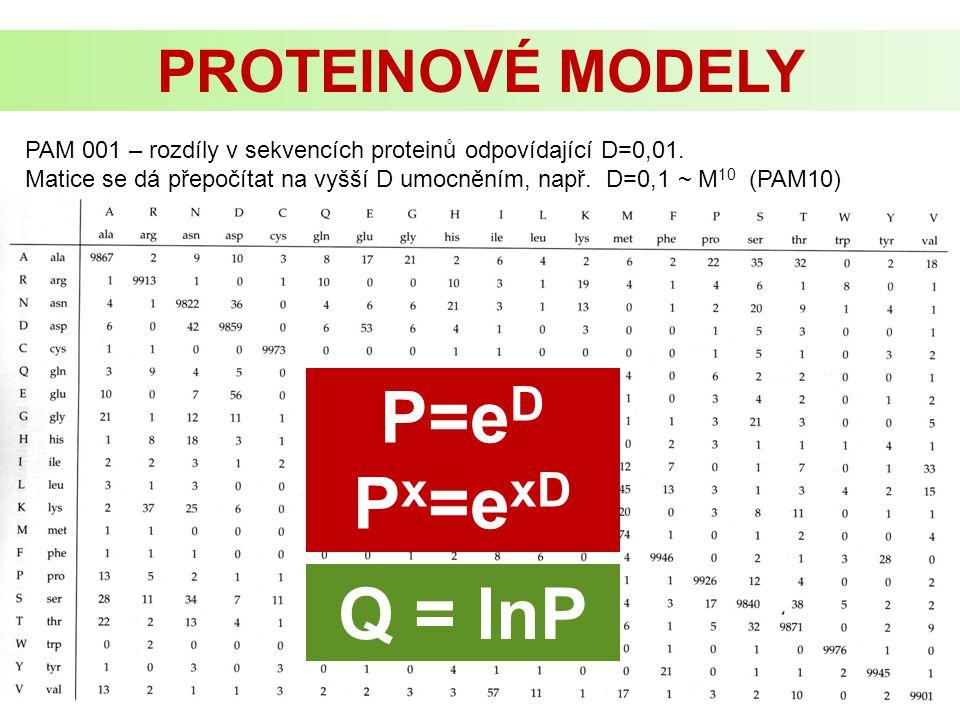 PROTEINOVÉ MODELY PAM 001 – rozdíly v sekvencích proteinů odpovídající D=0,01. Matice se dá přepočítat na vyšší D umocněním, např. D=0,1 ~ M 10 (PAM10