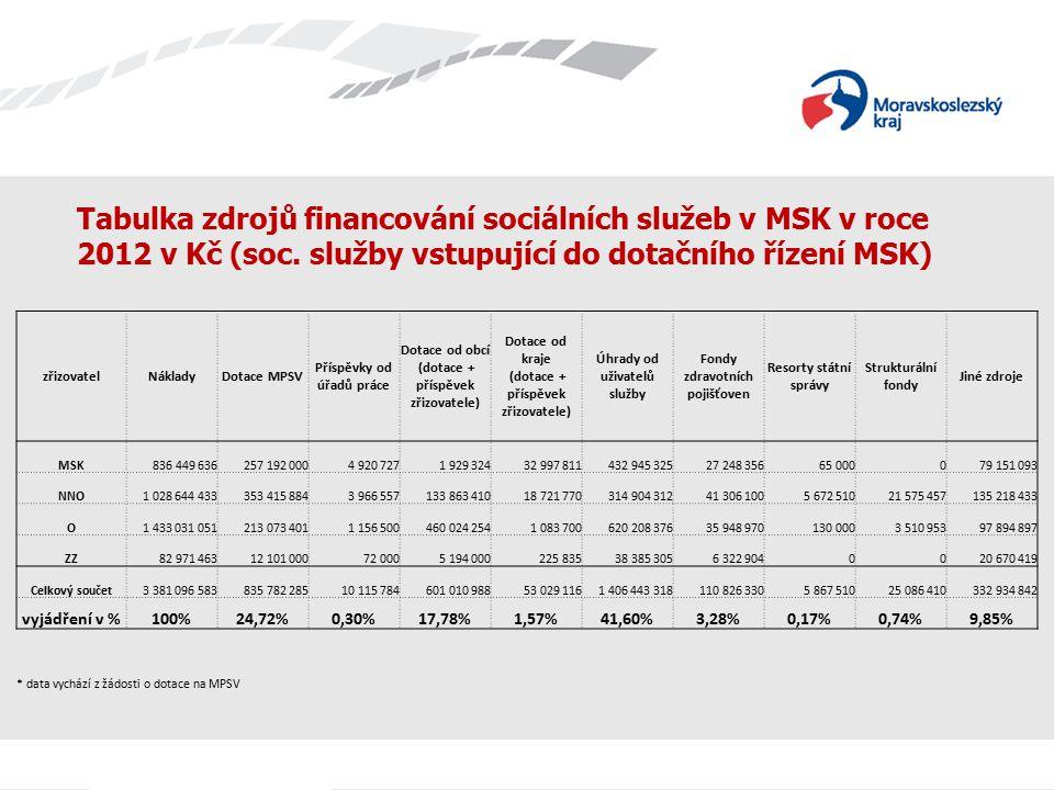 Tabulka zdrojů financování sociálních služeb v MSK v roce 2012 v Kč (soc.