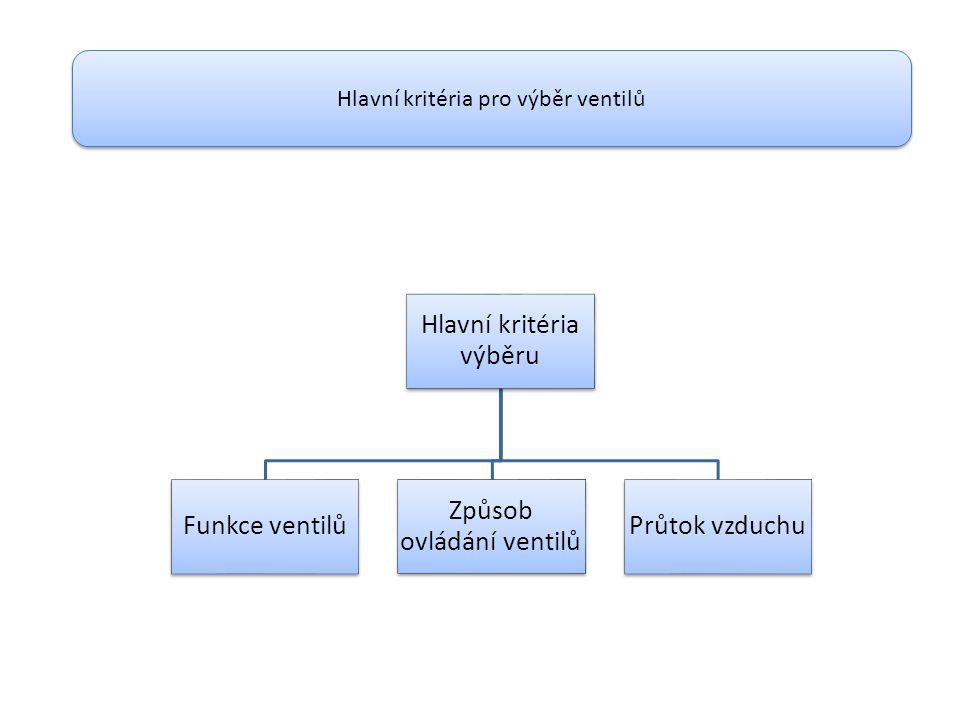 Hlavní kritéria výběru Funkce ventilů Způsob ovládání ventilů Průtok vzduchu Hlavní kritéria pro výběr ventilů