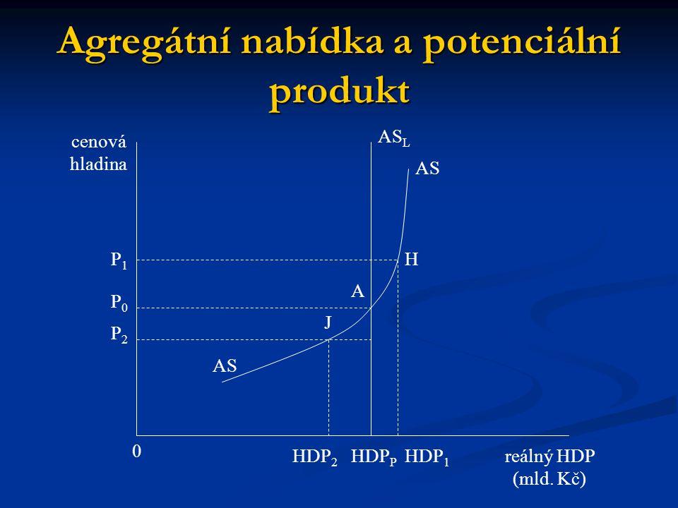 Agregátní nabídka a potenciální produkt reálný HDP (mld. Kč) 0 cenová hladina P1P1 HDP 1 HDP 2 AS L P0P0 P2P2 HDP P AS H A J