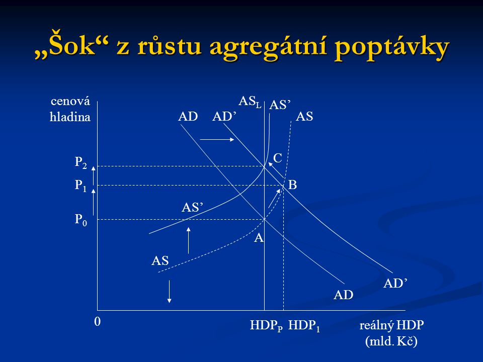 """""""Šok"""" z růstu agregátní poptávky reálný HDP (mld. Kč) 0 cenová hladina P2P2 HDP 1 AS L P1P1 P0P0 HDP P AS B A C AS' ADAD ADAD AD'"""