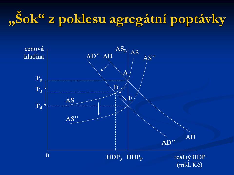 """""""Šok"""" z poklesu agregátní poptávky reálný HDP (mld. Kč) 0 cenová hladina P0P0 HDP 3 AS L P3P3 P4P4 HDP P AS D E A AS'' AD''ADAD ADAD AS''"""