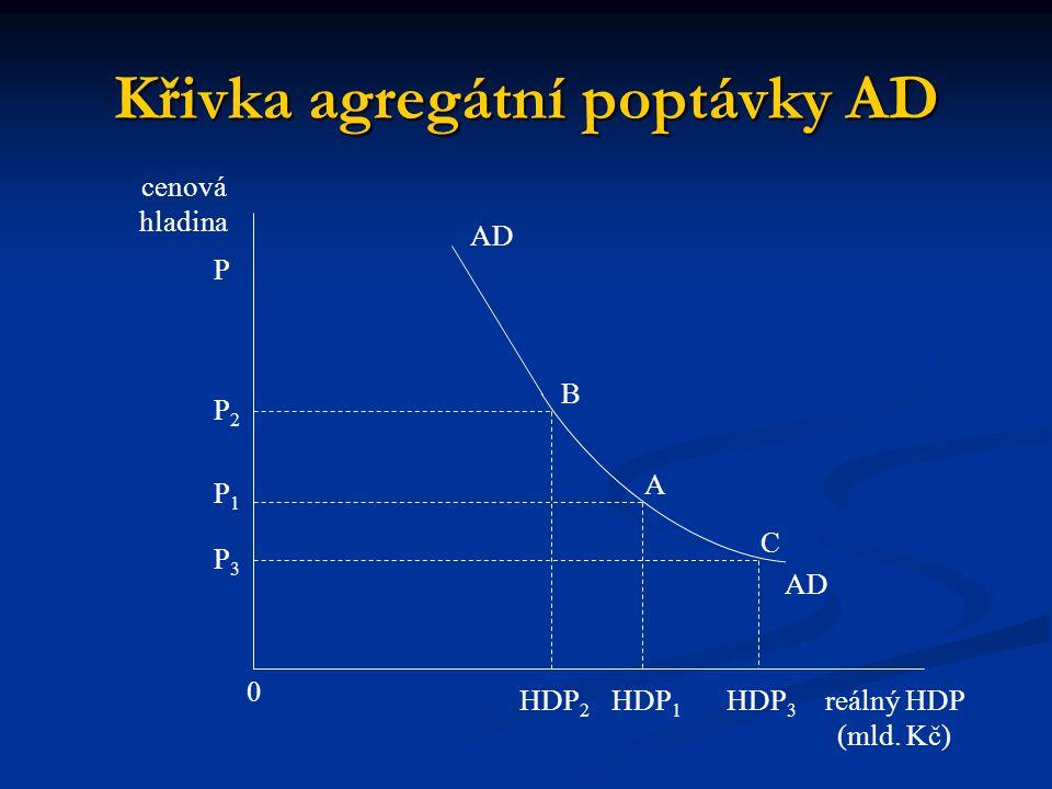 Křivka agregátní poptávky AD C AD A cenová hladina reálný HDP (mld. Kč) HDP 3 0 AD B P P2P2 P1P1 P3P3 HDP 1 HDP 2