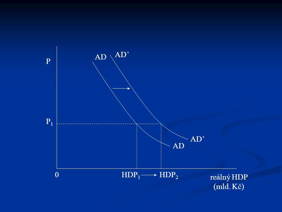 AD reálný HDP (mld. Kč) 0 AD P P1P1 HDP 1 HDP 2 AD'