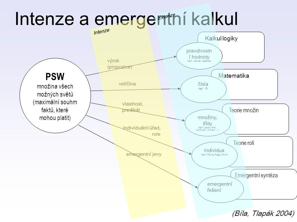 Intenze a emergentní kalkul Teorie rolí Emergentní syntéza Teorie množin Matematika Kalkul logiky PSW množina všech možných světů (maximální souhrn faktů, které mohou platit) pravdivostn í hodnoty např.: pravda / nepravda čísla např.: R + množiny, třídy např.: {jeleni, srnci, extroverti, introverti …} individua např.: Peirce, Frege, Church výrok (propozice) veličina vlastnost, predikát individuální úřad, role emergentní řešení emergentní jevy Intenze Extenze (Bíla, Tlapák 2004)