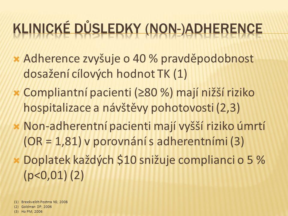  Adherence zvyšuje o 40 % pravděpodobnost dosažení cílových hodnot TK (1)  Compliantní pacienti (≥80 %) mají nižší riziko hospitalizace a návštěvy pohotovosti (2,3)  Non-adherentní pacienti mají vyšší riziko úmrtí (OR = 1,81) v porovnání s adherentními (3)  Doplatek každých $10 snižuje complianci o 5 % (p<0,01) (2) (1)Breekveldt-Postma NS; 2008 (2)Goldman DP; 2006 (3)Ho PM; 2006