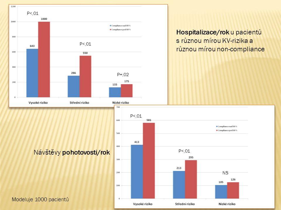 P<,01 P=,02 Hospitalizace/rok u pacientů s různou mírou KV-rizika a různou mírou non-compliance Modeluje 1000 pacientů Návštěvy pohotovosti/rok P<,01 NS