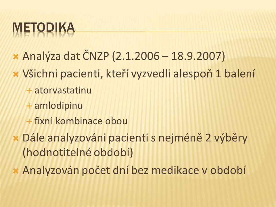  Analýza dat ČNZP (2.1.2006 – 18.9.2007)  Všichni pacienti, kteří vyzvedli alespoň 1 balení  atorvastatinu  amlodipinu  fixní kombinace obou  Dále analyzováni pacienti s nejméně 2 výběry (hodnotitelné období)  Analyzován počet dní bez medikace v období