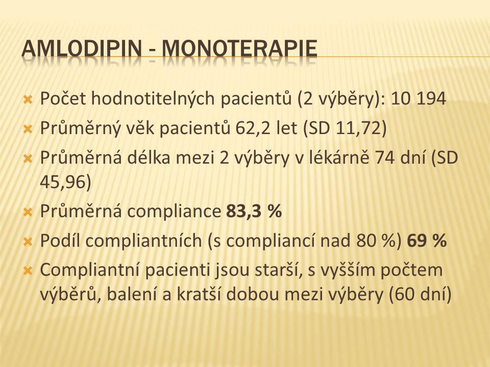  Počet hodnotitelných pacientů (2 výběry): 10 194  Průměrný věk pacientů 62,2 let (SD 11,72)  Průměrná délka mezi 2 výběry v lékárně 74 dní (SD 45,96)  Průměrná compliance 83,3 %  Podíl compliantních (s compliancí nad 80 %) 69 %  Compliantní pacienti jsou starší, s vyšším počtem výběrů, balení a kratší dobou mezi výběry (60 dní)