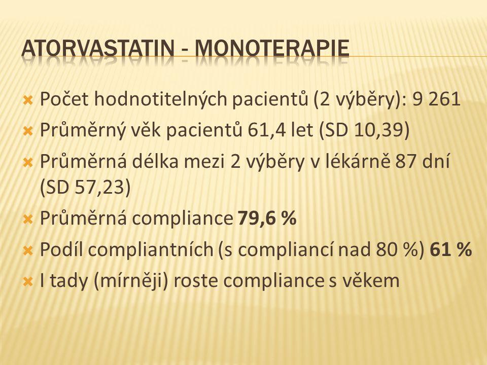  Počet hodnotitelných pacientů (2 výběry): 9 261  Průměrný věk pacientů 61,4 let (SD 10,39)  Průměrná délka mezi 2 výběry v lékárně 87 dní (SD 57,23)  Průměrná compliance 79,6 %  Podíl compliantních (s compliancí nad 80 %) 61 %  I tady (mírněji) roste compliance s věkem