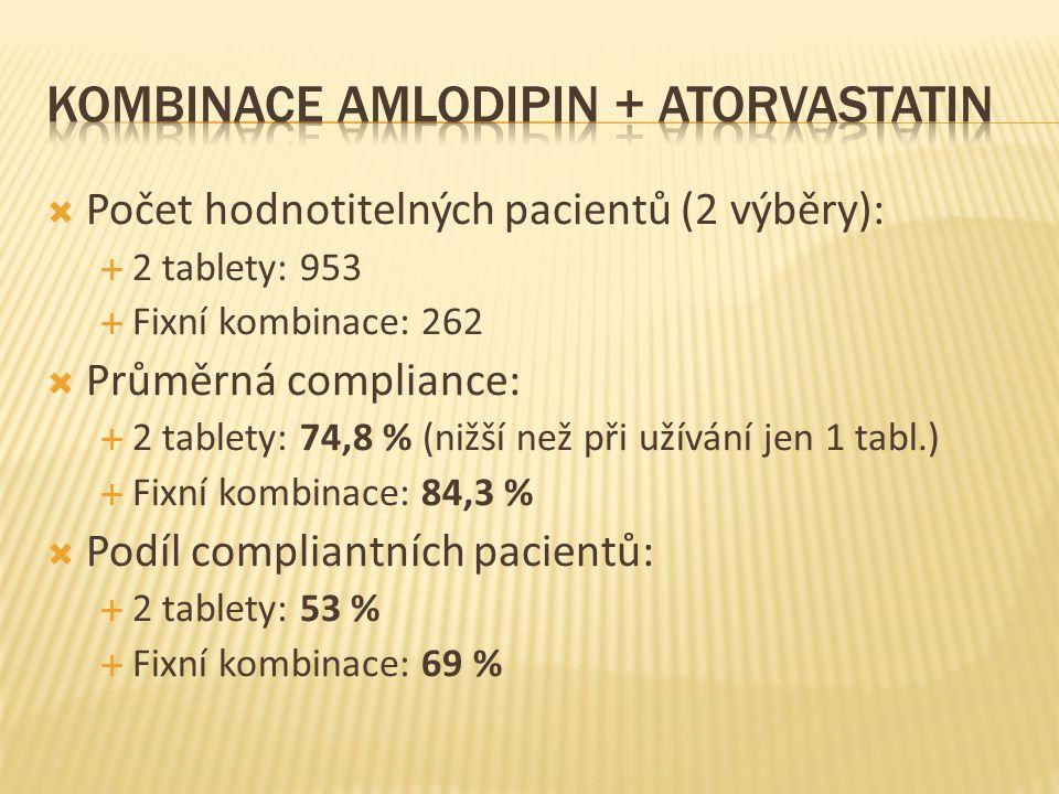  Počet hodnotitelných pacientů (2 výběry):  2 tablety: 953  Fixní kombinace: 262  Průměrná compliance:  2 tablety: 74,8 % (nižší než při užívání jen 1 tabl.)  Fixní kombinace: 84,3 %  Podíl compliantních pacientů:  2 tablety: 53 %  Fixní kombinace: 69 %