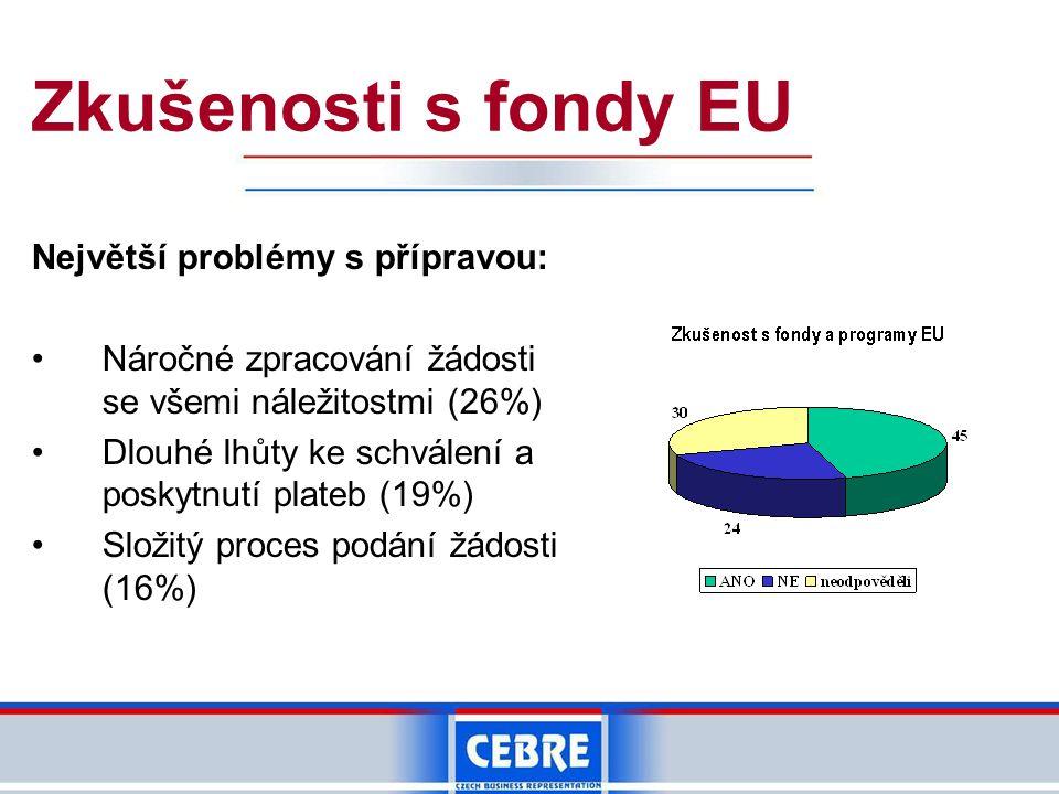 Zkušenosti s fondy EU Největší problémy s přípravou: Náročné zpracování žádosti se všemi náležitostmi (26%) Dlouhé lhůty ke schválení a poskytnutí plateb (19%) Složitý proces podání žádosti (16%)