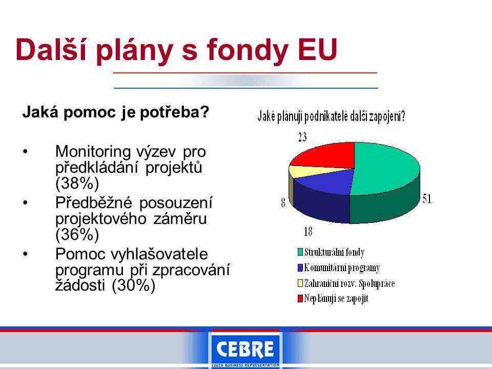 Další plány s fondy EU Jaká pomoc je potřeba.