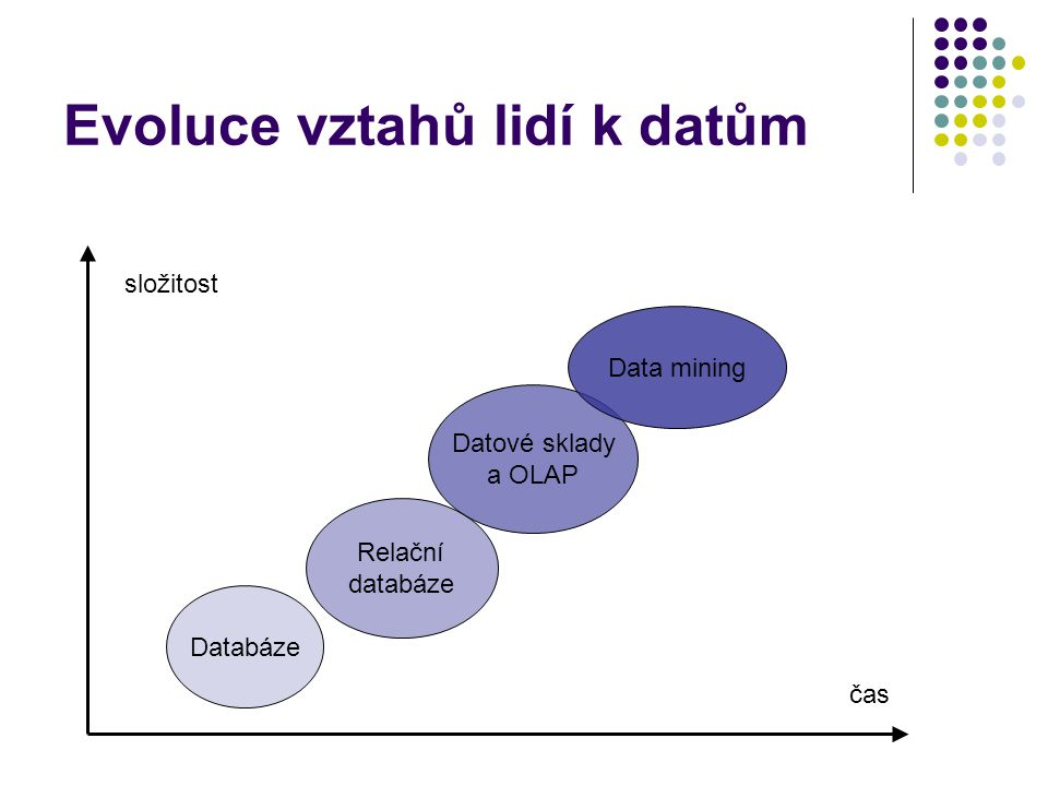 Evoluce vztahů lidí k datům Databáze Relační databáze Datové sklady a OLAP Data mining čas složitost