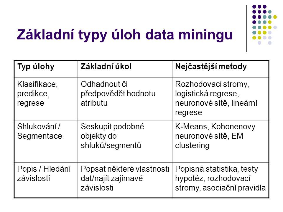 Základní typy úloh data miningu Typ úlohyZákladní úkolNejčastější metody Klasifikace, predikce, regrese Odhadnout či předpovědět hodnotu atributu Rozh