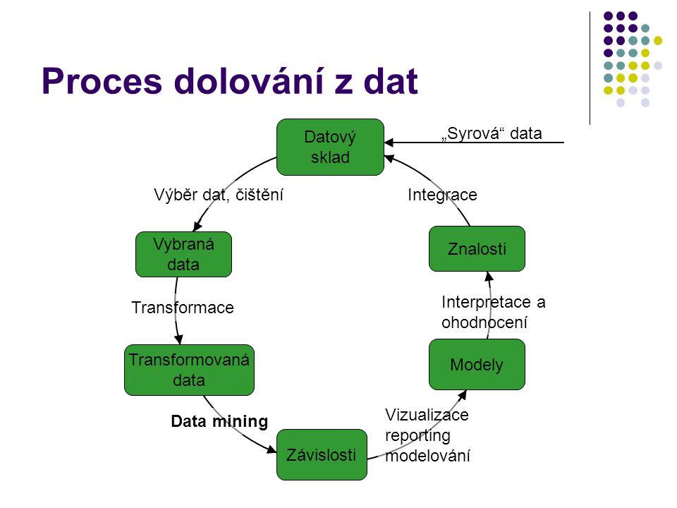 Proces dolování z dat Výběr dat, čištění Transformace Data mining Vizualizace reporting modelování Interpretace a ohodnocení Integrace Znalosti Datový