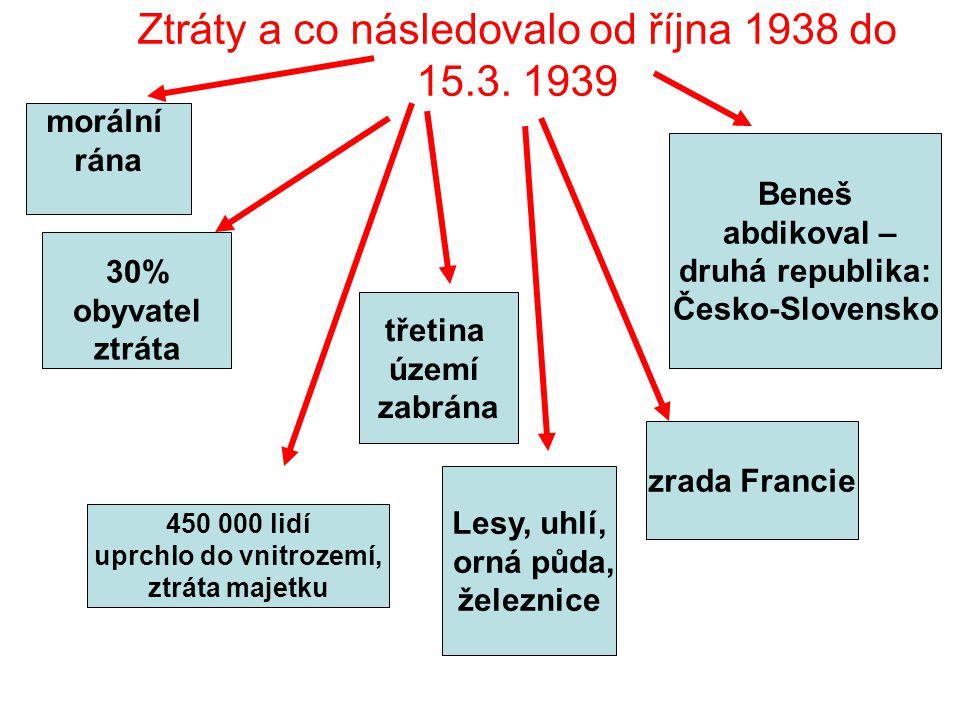 Ztráty a co následovalo od října 1938 do 15.3. 1939 30% obyvatel ztráta třetina území zabrána Beneš abdikoval – druhá republika: Česko-Slovensko zrada
