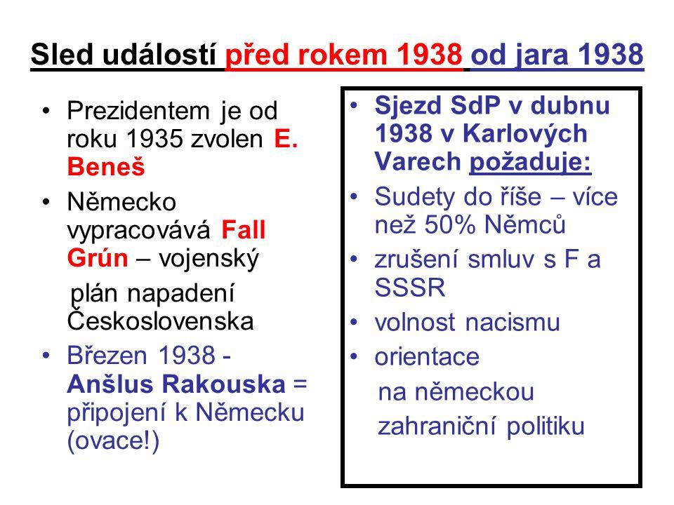 Sled událostí před rokem 1938 od jara 1938 Prezidentem je od roku 1935 zvolen E. Beneš Německo vypracovává Fall Grún – vojenský plán napadení Českoslo