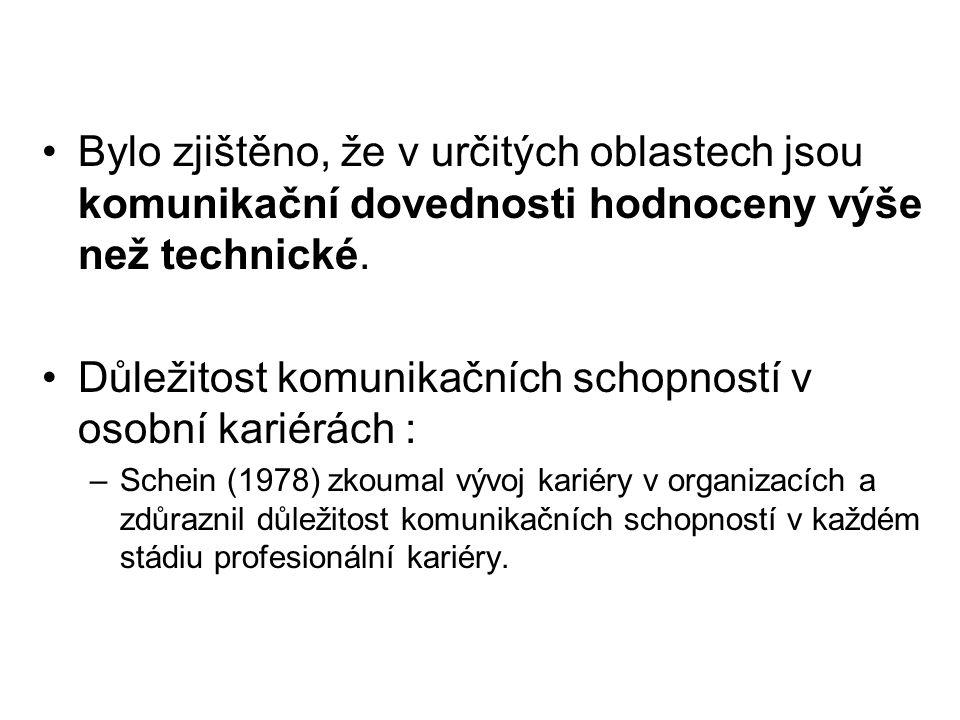 Bylo zjištěno, že v určitých oblastech jsou komunikační dovednosti hodnoceny výše než technické.