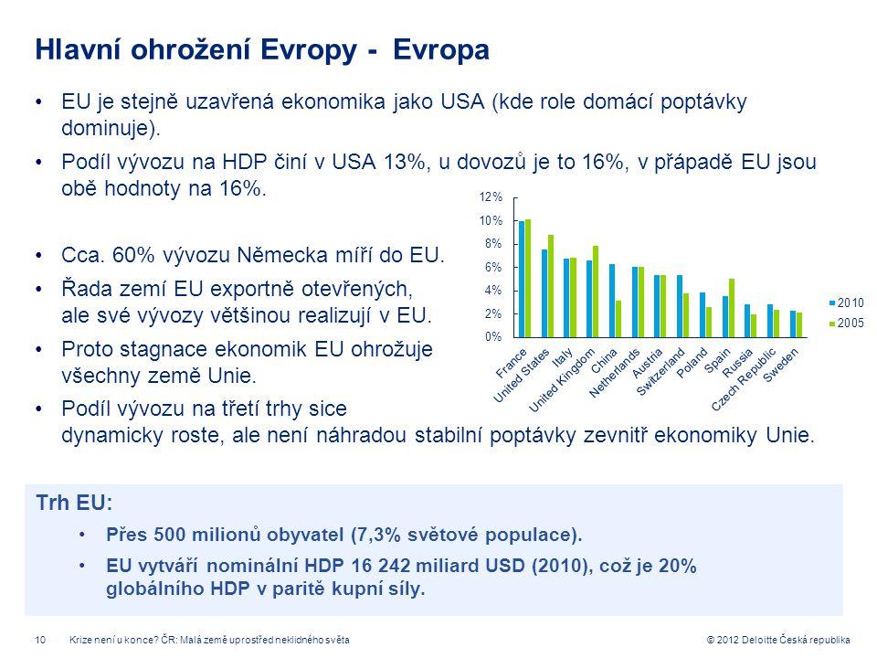 10 © 2012 Deloitte Česká republika Hlavní ohrožení Evropy - Evropa EU je stejně uzavřená ekonomika jako USA (kde role domácí poptávky dominuje). Podíl