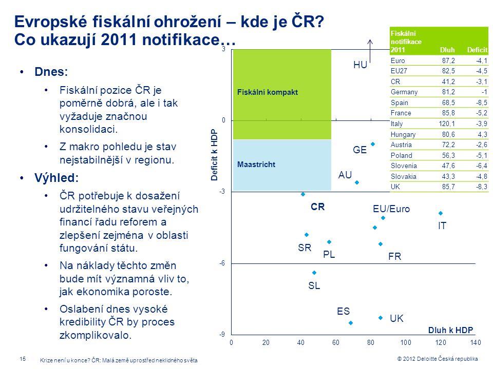 15 © 2012 Deloitte Česká republika Evropské fiskální ohrožení – kde je ČR? Co ukazují 2011 notifikace… Dnes: Fiskální pozice ČR je poměrně dobrá, ale