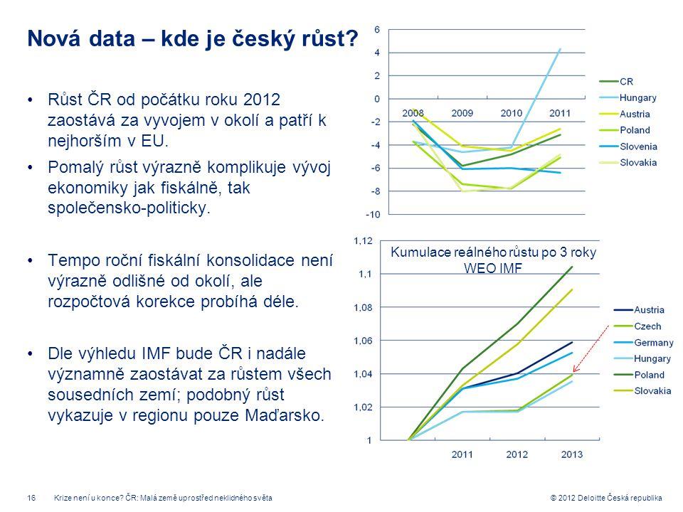 16 © 2012 Deloitte Česká republika Nová data – kde je český růst? Růst ČR od počátku roku 2012 zaostává za vyvojem v okolí a patří k nejhorším v EU. P