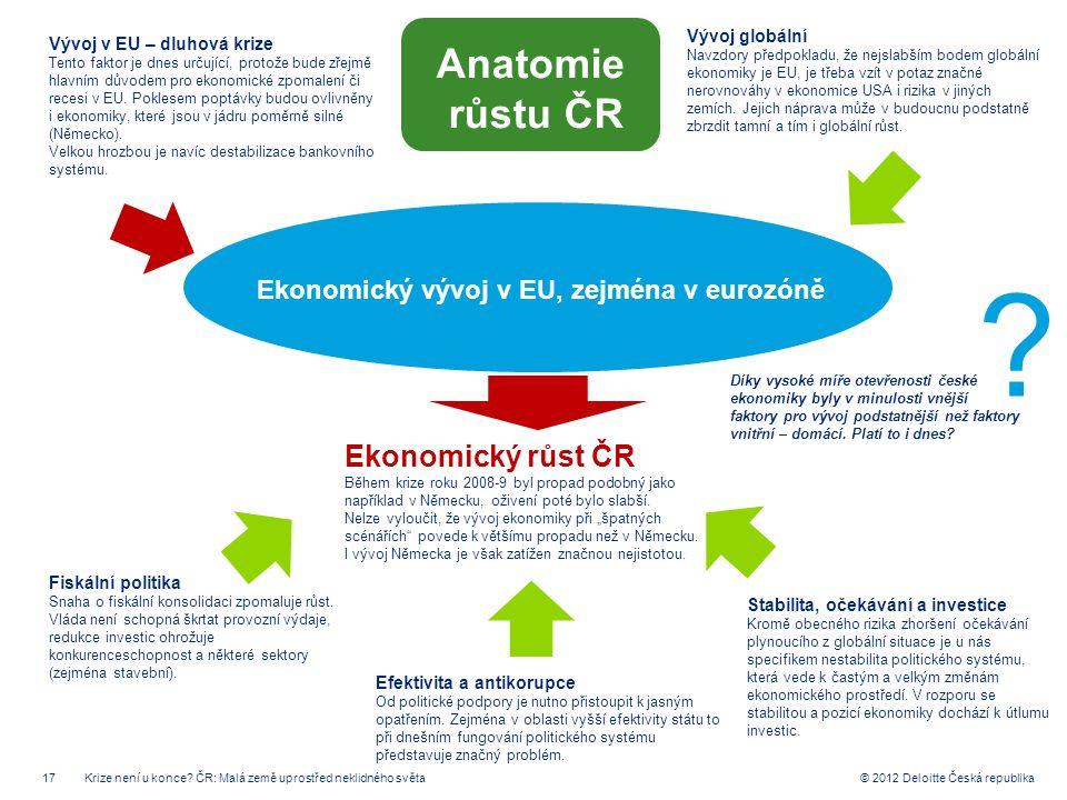 17 © 2012 Deloitte Česká republika Ekonomický vývoj v EU, zejména v eurozóně Fiskální politika Snaha o fiskální konsolidaci zpomaluje růst. Vláda není