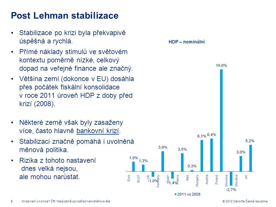 5 © 2012 Deloitte Česká republika Post Lehman stabilizace Stabilizace po krizi byla překvapivě úspěšná a rychlá. Přímé náklady stimulů ve světovém kon