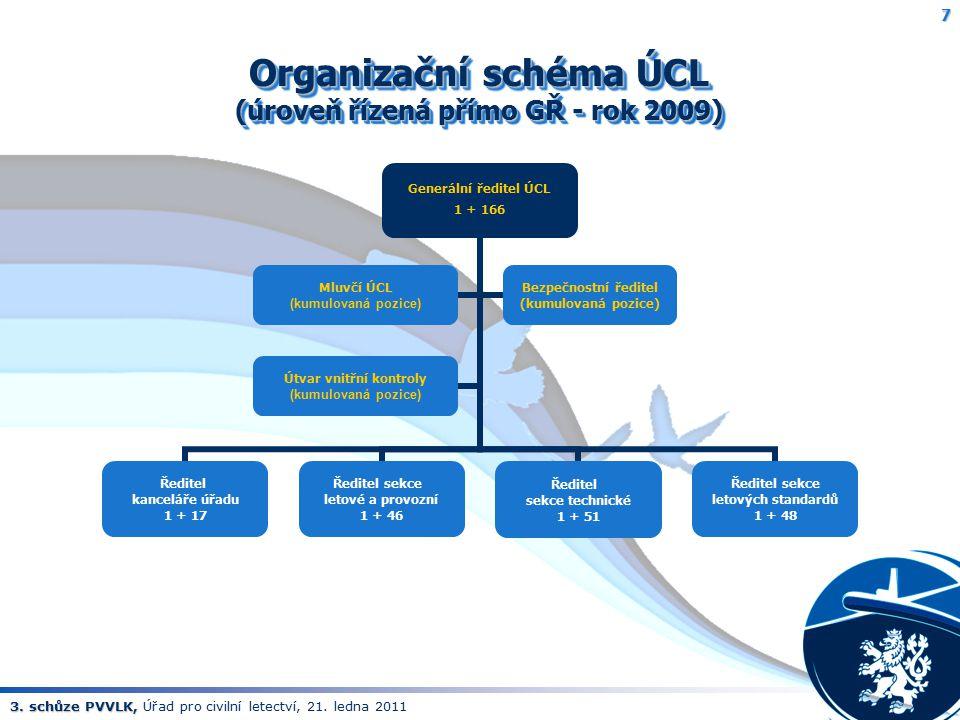 3. schůze PVVLK, 3. schůze PVVLK, Úřad pro civilní letectví, 21. ledna 2011 Organizační schéma ÚCL (úroveň řízená přímo GŘ - rok 2009) 7 Generální řed
