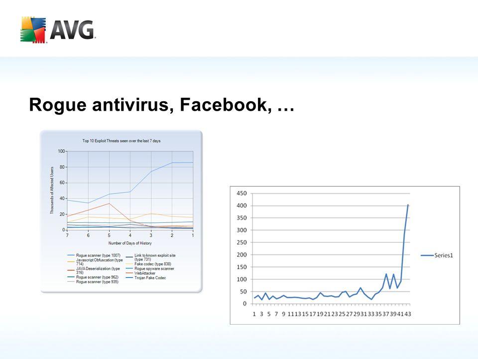 Rogue antivirus, Facebook, …