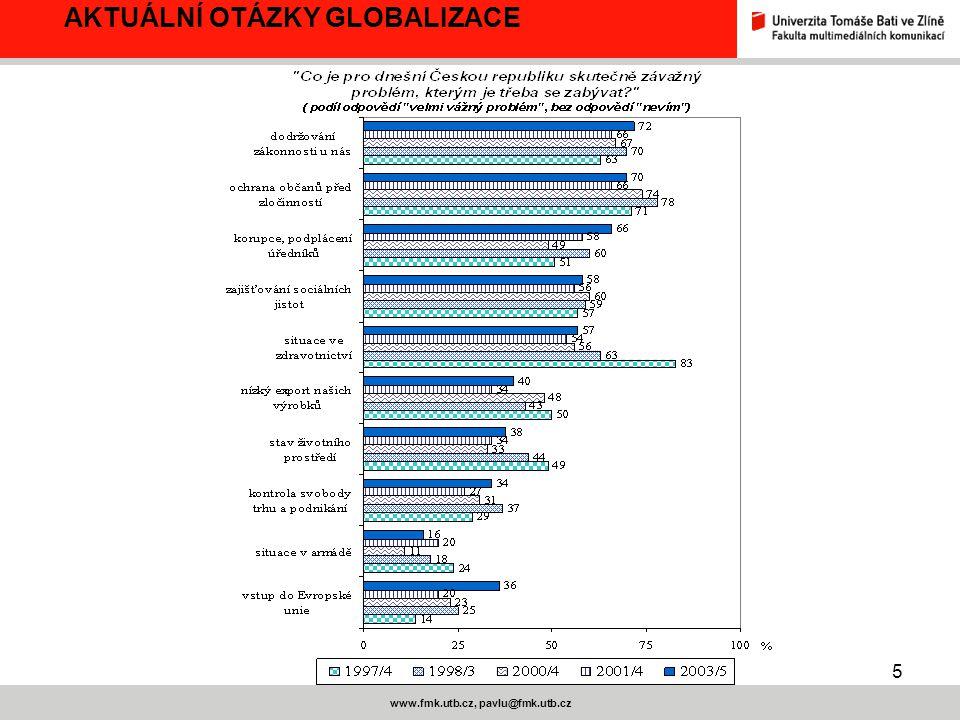6 www.fmk.utb.cz, pavlu@fmk.utb.cz AKTUÁLNÍ OTÁZKY GLOBALIZACE STEM A IVO PROSINEC 2004 18+, ČR 1.681, SR 1.277 NALÉHAVOST SPOLEČENSKÝCH PROBLÉMŮ VE VĚDOMÍ OBČANŮ PODÍL OSOB, KTERÉ DANÝ PROBLÉM UVEDLY JAKO NEJNALÉHAVĚJŠÍ ČESKÁ REPUBLIKASLOVENSKÁ REPUBLIKA Nezaměstnanost53%Životní úroveň, sociální jistoty77% Kriminalita38%Nezaměstnanost59% Morálka a korupce34%Zdravotnictví34% Zdravotnictví16%Kriminalita17% Politická kultura16%Školství16% Legislativa, dodržování práva14%Ekonomika, privatizace15% Výkonnost hospodářství, privatizace 14%Bydlení5%