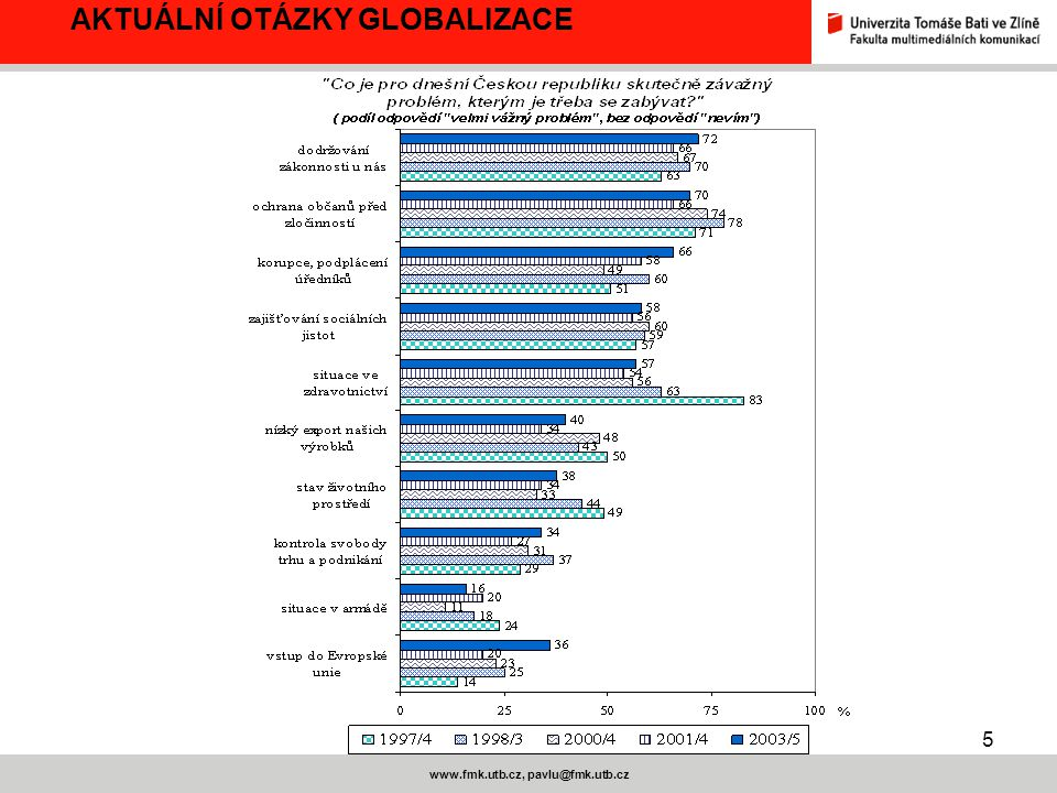 5 www.fmk.utb.cz, pavlu@fmk.utb.cz AKTUÁLNÍ OTÁZKY GLOBALIZACE