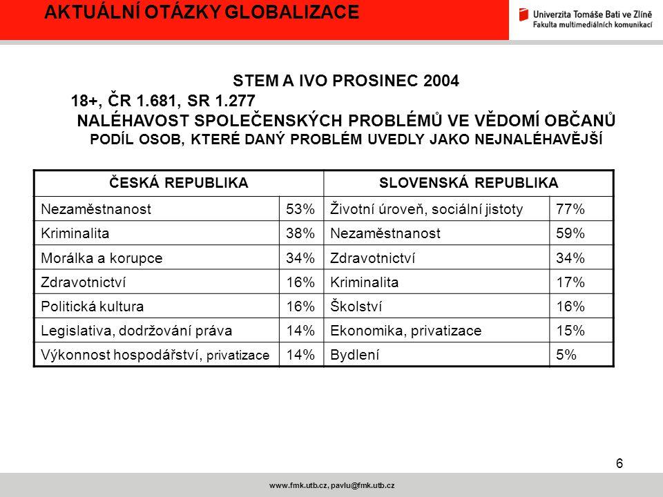 7 www.fmk.utb.cz, pavlu@fmk.utb.cz EUROBAROMETR - ČERVENEC 2004 VÝZKUM NÁZORŮ OBČANŮ 25 ZEMÍ EU NA NĚKTERÉ OTÁZKY SPOJENÉ S EU / 1.000 obyvatel ČR starších 15 let, kvótní výběr Vnímání EU v % AKTUÁLNÍ OTÁZKY GLOBALIZACE TÉMAČRNČSEU 15 Svoboda studia,práce, cestování62 51 Demokracie423150 Ekonomická prosperita363019 Byrokracie342722 Zvýšená kriminalita322019 Kulturní diverzita323028 Sociální ochrana23 11 Ztráta kulturní identity211214