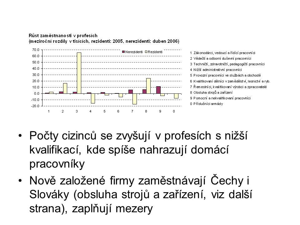 Počty cizinců se zvyšují v profesích s nižší kvalifikací, kde spíše nahrazují domácí pracovníky Nově založené firmy zaměstnávají Čechy i Slováky (obsluha strojů a zařízení, viz další strana), zaplňují mezery